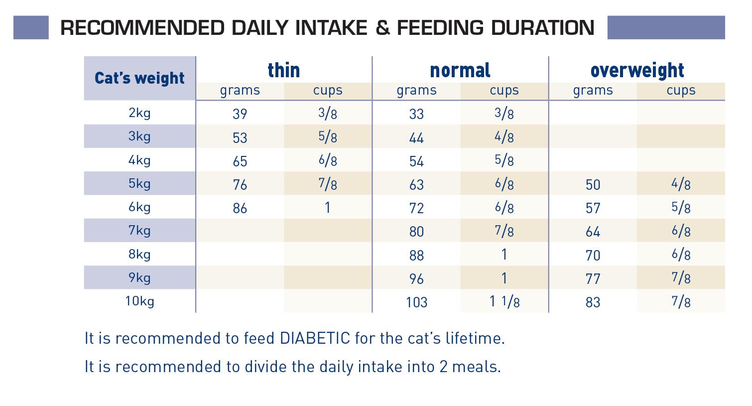 Diabetic feeding guide