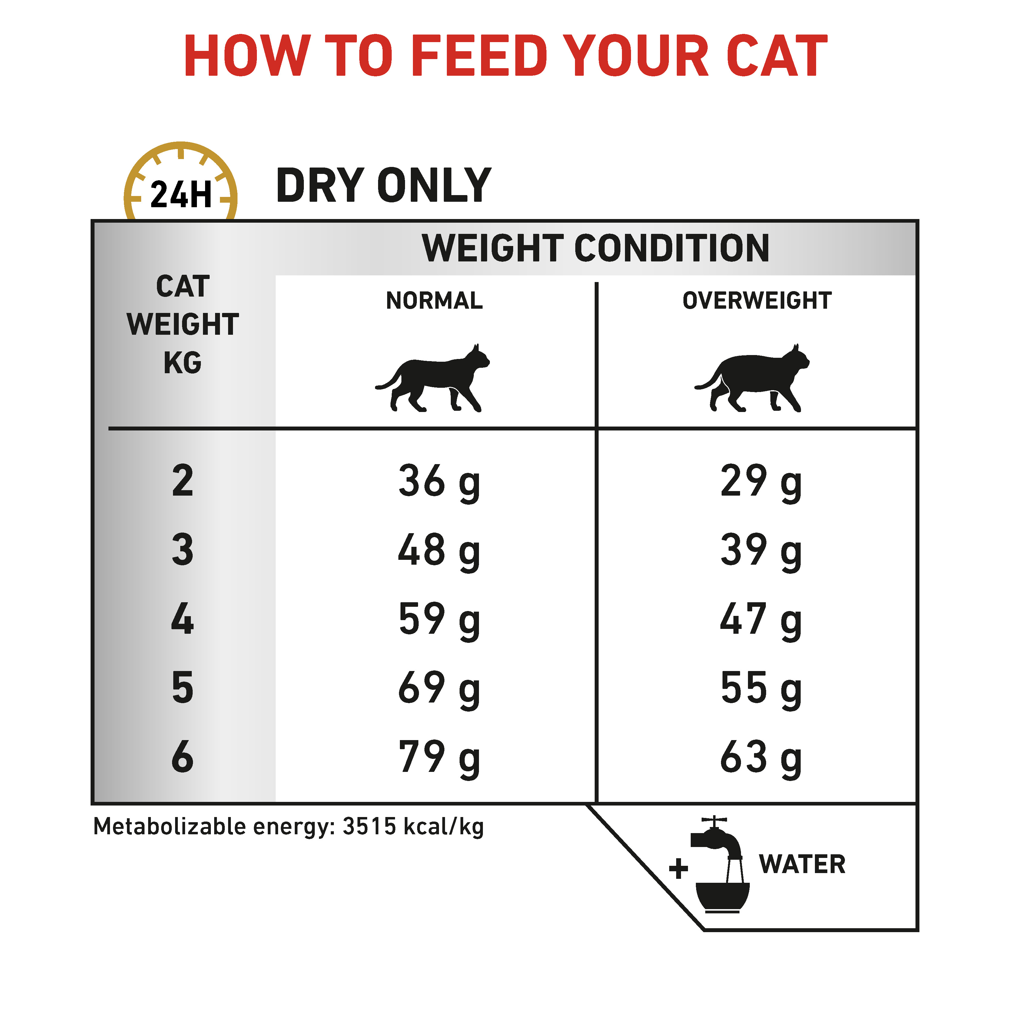 Feline Urinary S/O Moderate Calorie