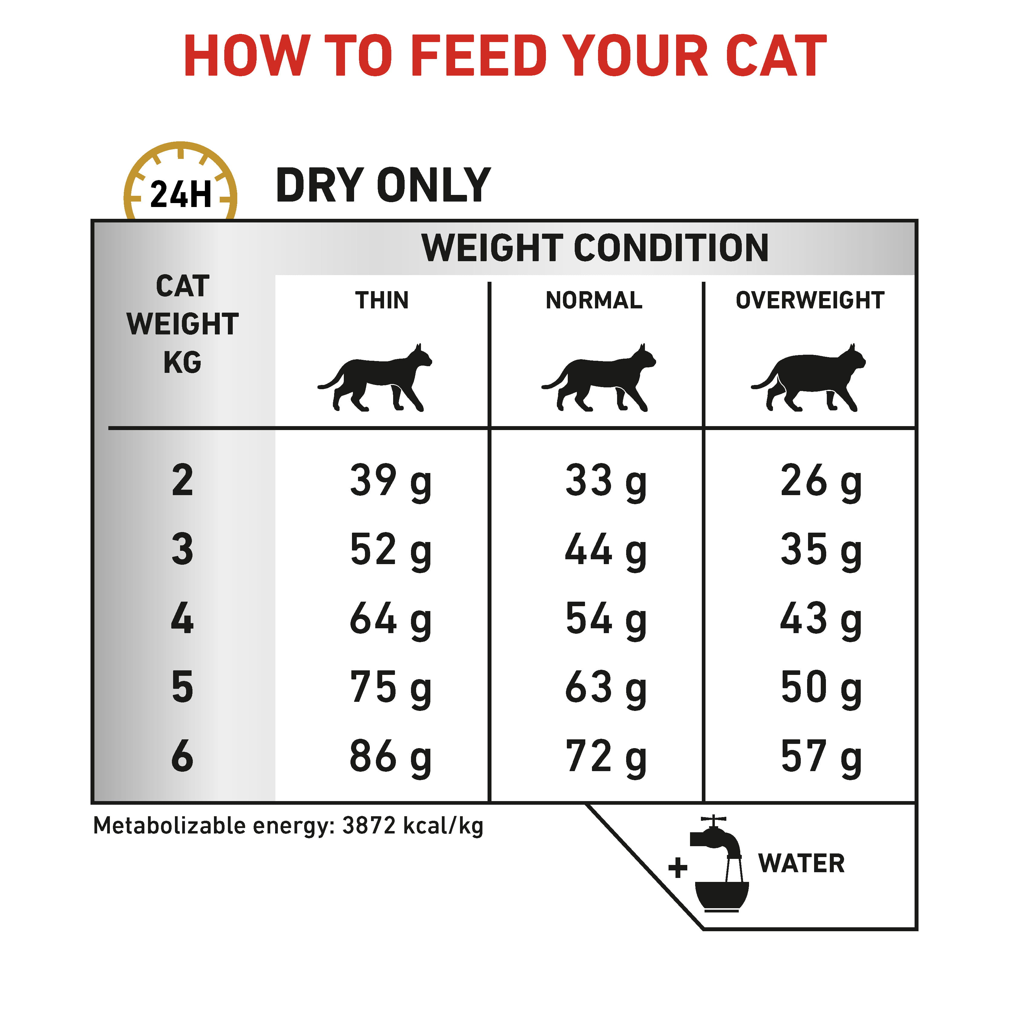 Feline Urinary S/O feeding guide