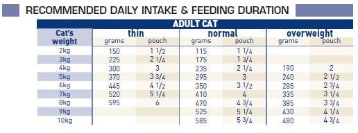 Gastro intestinal (wet) feeding guide