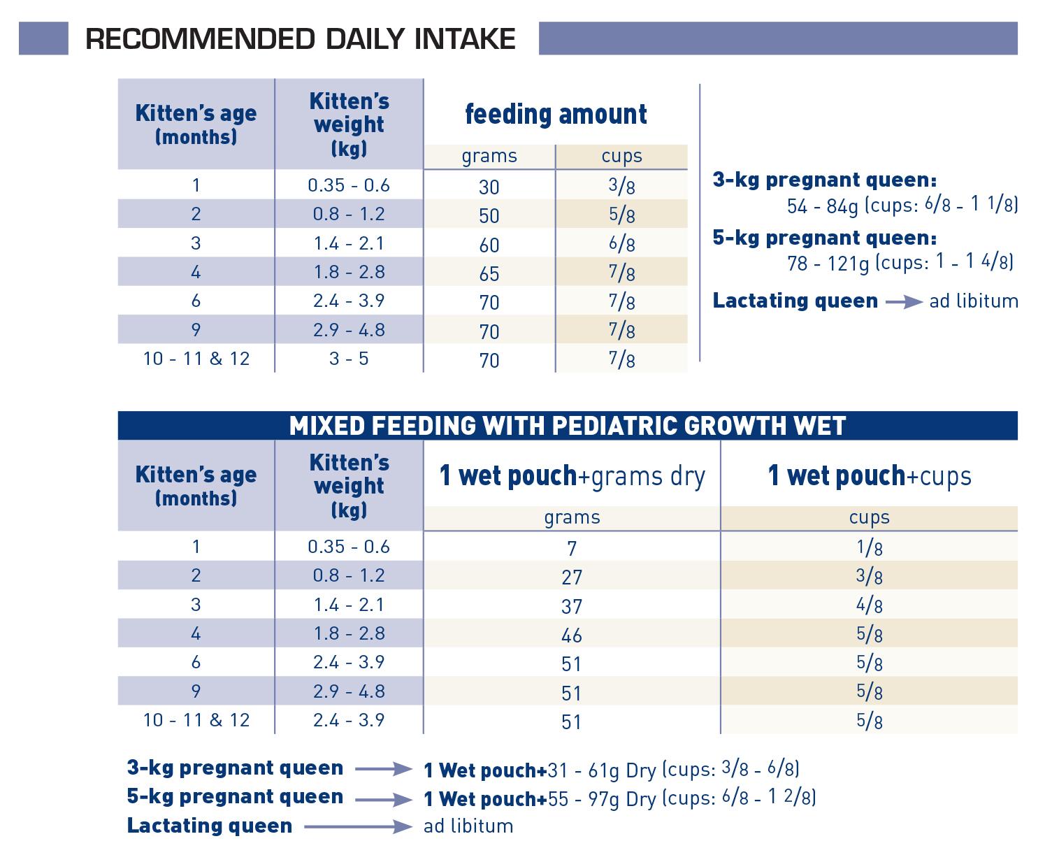 Pediatric Growth