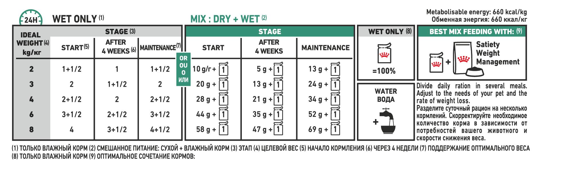 Satiety Weight Management (wet) feeding guide