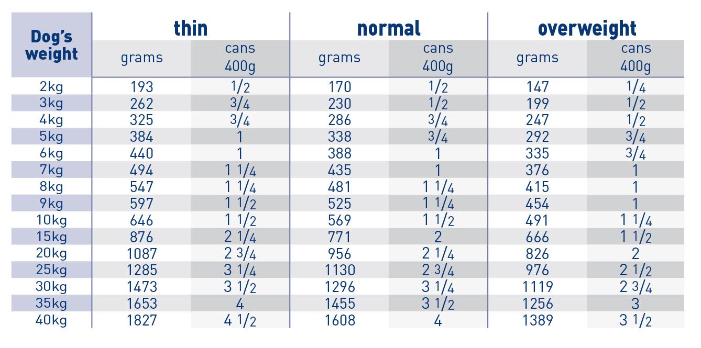 Gastro intestinal (can) feeding guide