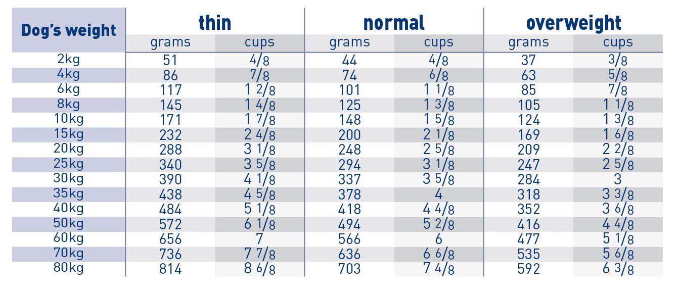 Gastro intestinal moderate calorie