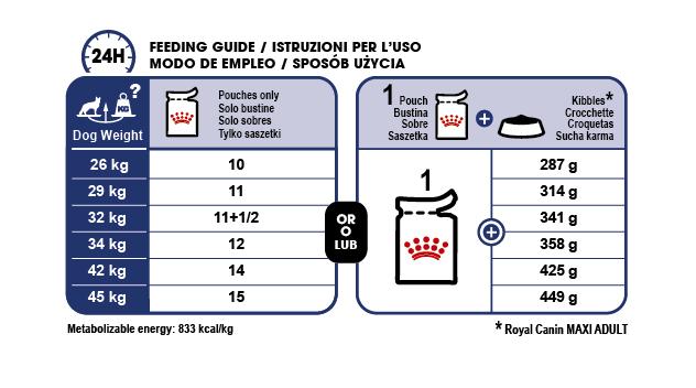 Maxi Adult (in gravy) feeding guide