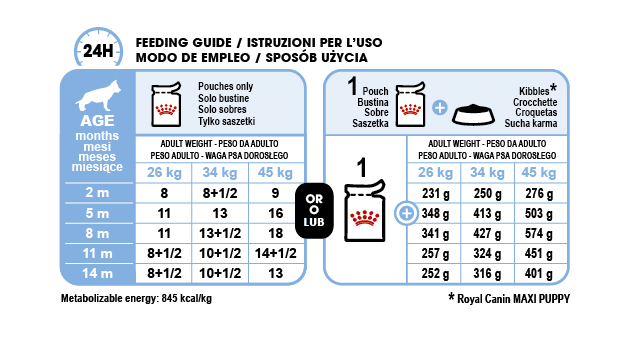 Maxi Puppy (in gravy) feeding guide
