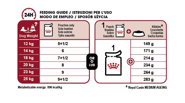 Medium Ageing 10+ (in gravy) feeding guide