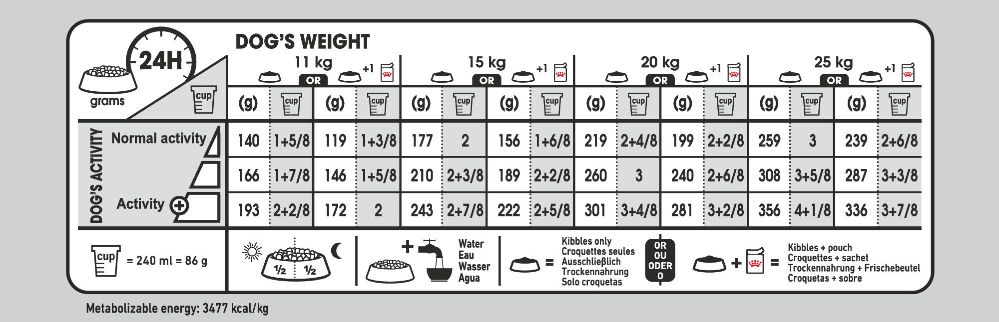Medium Neutered Care feeding guide