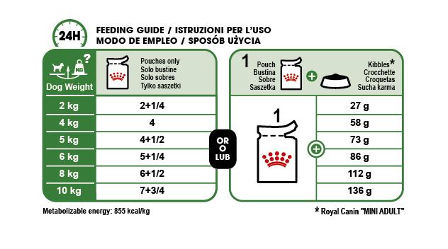 Mini Adult (in gravy) feeding guide