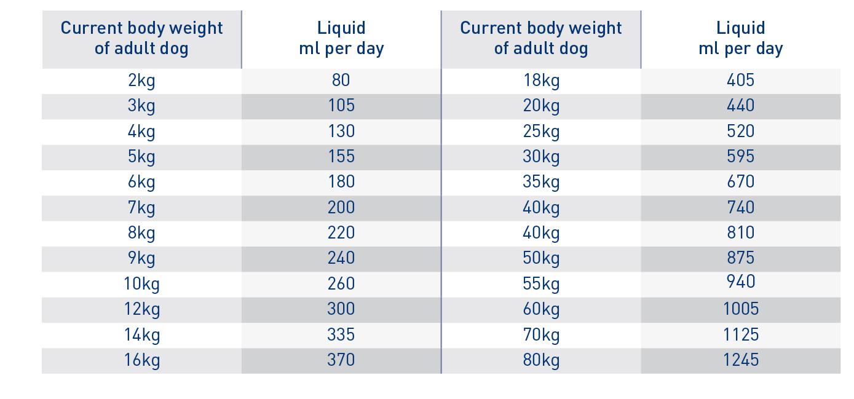 Renal Liquid feeding guide