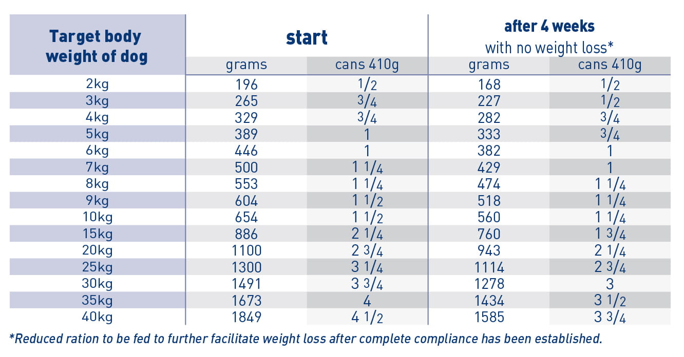 Satiety weight management (can) feeding guide
